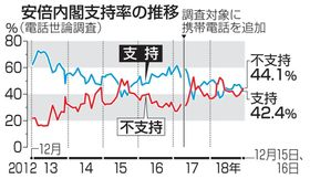 安倍内閣支持率の推移