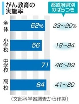 がん教育、小中高の62%で 外部講師依頼などに課題