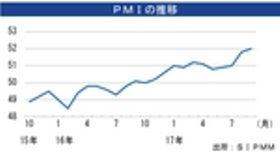 9月の製造業PMI、52.0に上昇[経済]