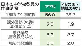 日本の中学校教員の仕事時間