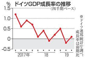 ドイツGDP成長率の推移