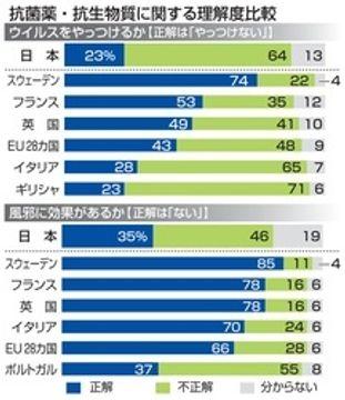 抗菌薬の知識不十分 日本とEU諸国に格差