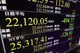 大幅に反落した日経平均株価の午前終値を示すモニター=23日、東京・東新橋