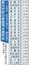 長崎県内市町の家庭用水道料金