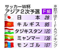 サッカーW杯 アジア2次予選(F組)