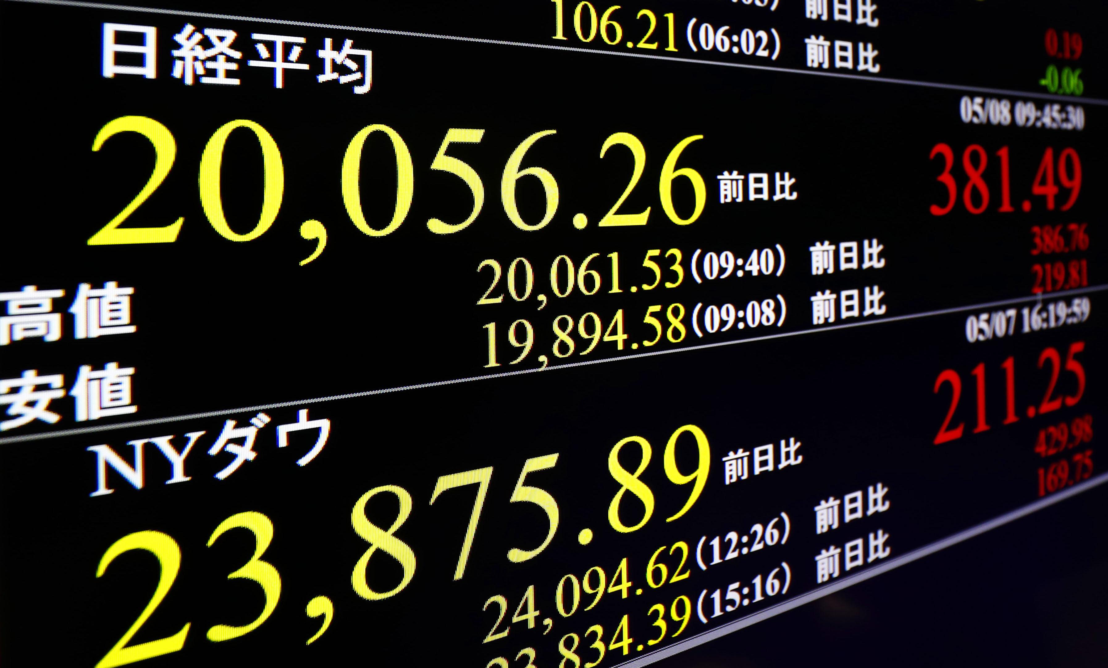 一時2万円台を回復した日経平均株価を示すモニター=8日午前、東京・東新橋