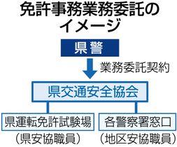 免許事務業務委託のイメージ