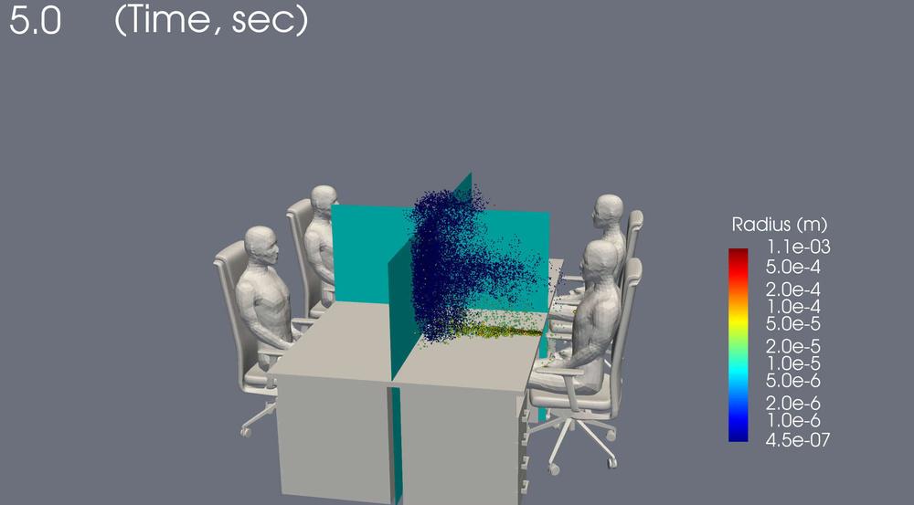 高さ140㌢の仕切りを設けた場合の飛沫の動き。広がりを効率よく防ぐことができる(理研、豊橋技科大提供)