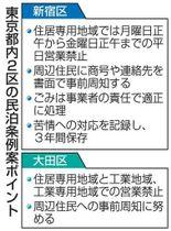 東京都内2区の民泊条例案ポイント