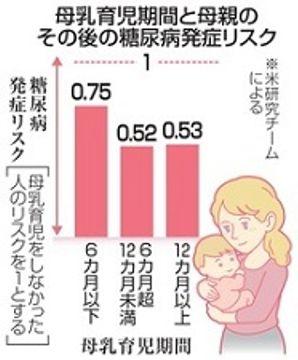 授乳長いと糖尿病リスク小