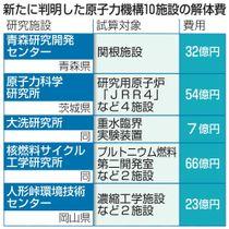 新たに判明した原子力機構10施設の解体費