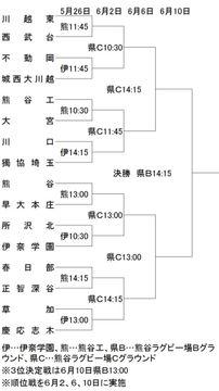 国体少年の部、県予選の組み合わせ