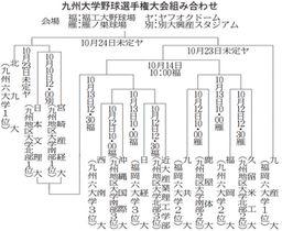 九州大学野球選手権大会組み合わせ