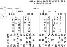第98回全国高校ラグビー長崎県大会トーナメント表