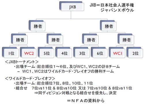 JXBトーナメント=NFAの資料から