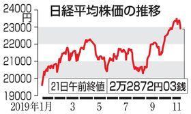 日経平均株価の推移(21日午前終値)