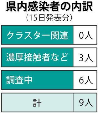 9人コロナ感染 病床使用率ステージ4に【15日詳細】