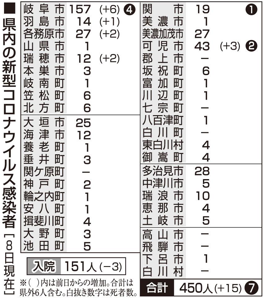 県 者 岐阜 数 感染 最新 コロナ
