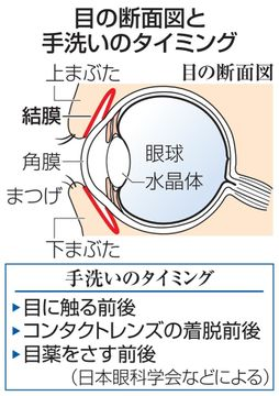 【新型コロナ・ミニ知識】目からの感染、ここに注意 眼科学会など、HP掲載