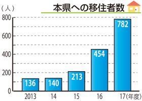 長崎県への移住者数