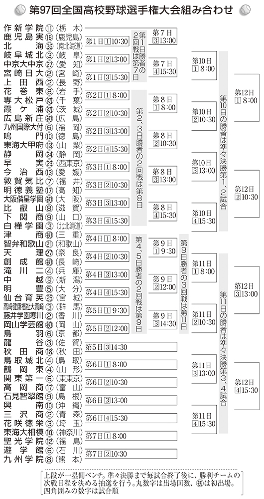 2015年 夏 組み合わせ表