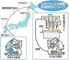 ロボットによる遠隔手術研究のイメージ